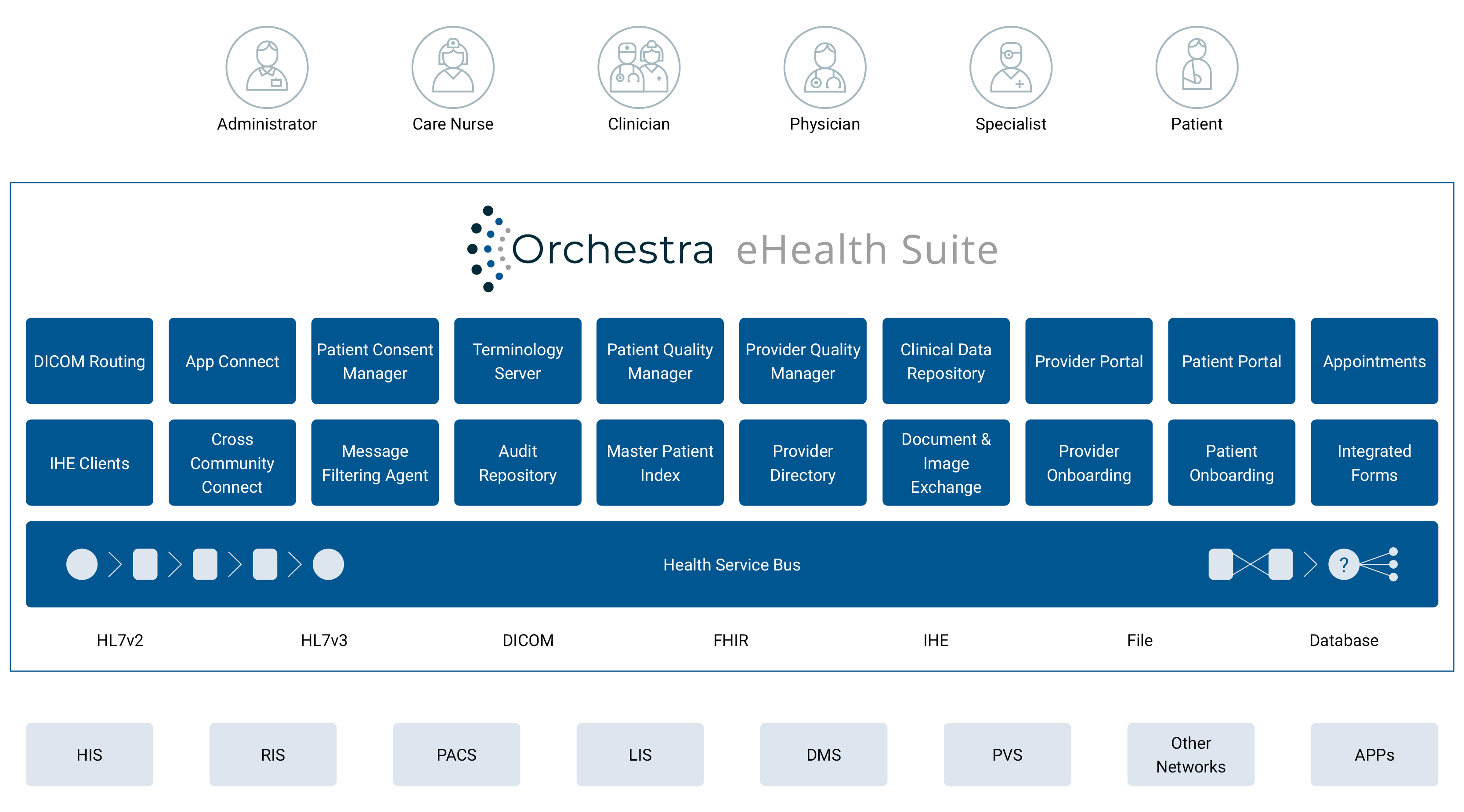 orchestra eHealth Suite explained by a Graph